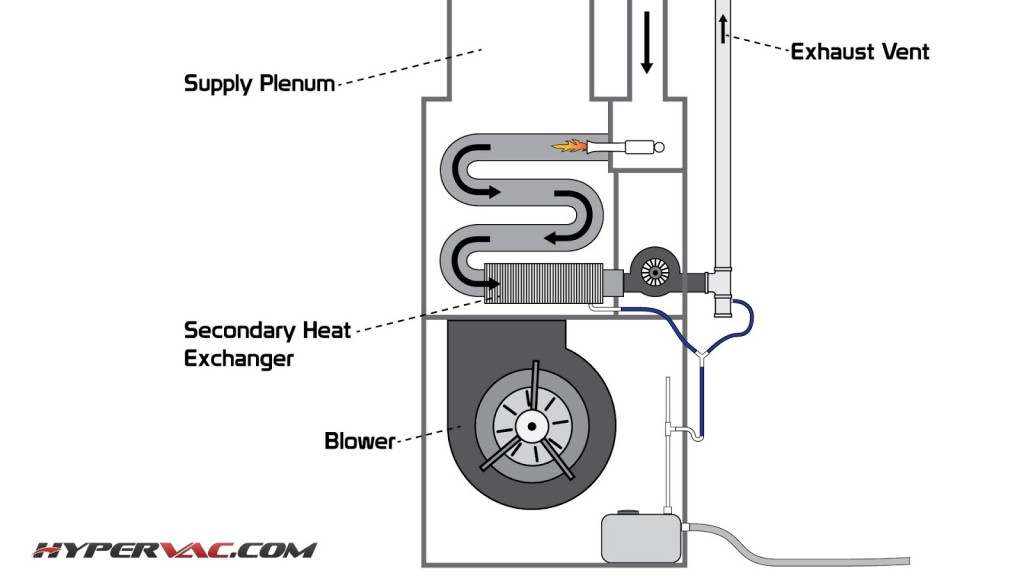 How To Clean Re Heat Coils Located Within High Efficiency Furnaces